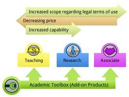 ANSYS Academic Toolbox 2